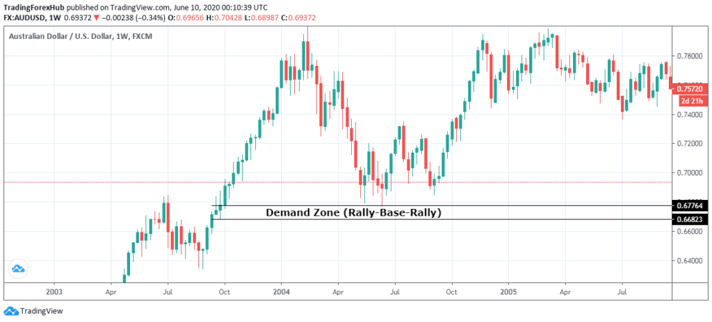 draw supply and demand zones