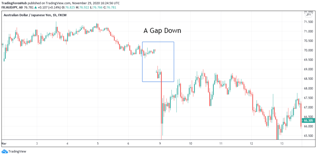 identify supply and demand zones