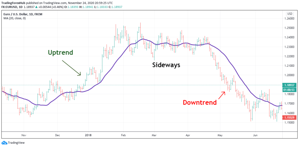 identify the trend in forex