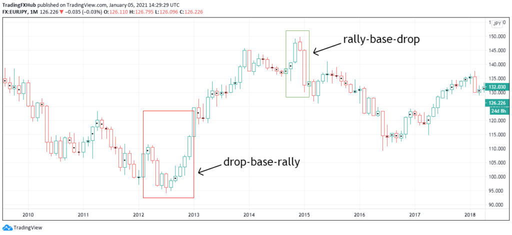 supply and demand patterns